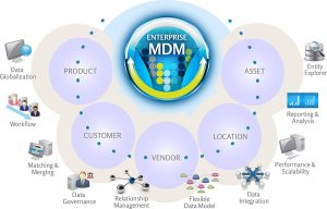 mdm-diagram