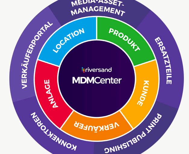 Multi-Domain Stammdatenverwaltungs