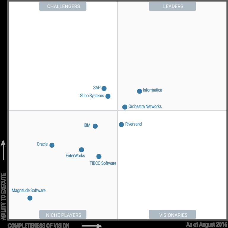 Magic Quadrant for Master Data Management Solutions