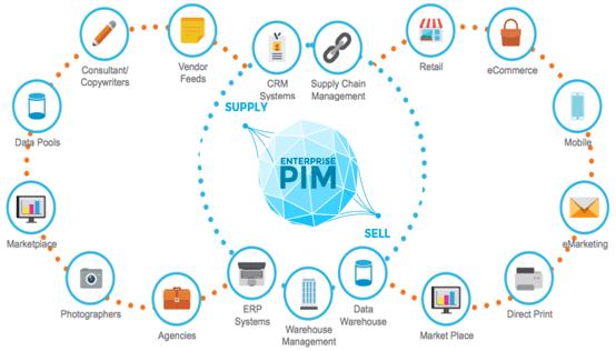 riversand PIM eco system