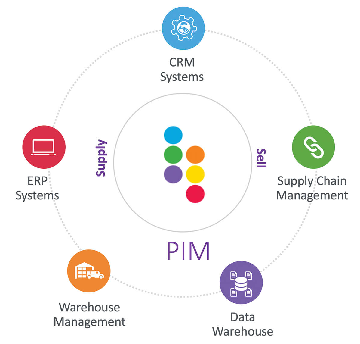 Riversand Product Information Management