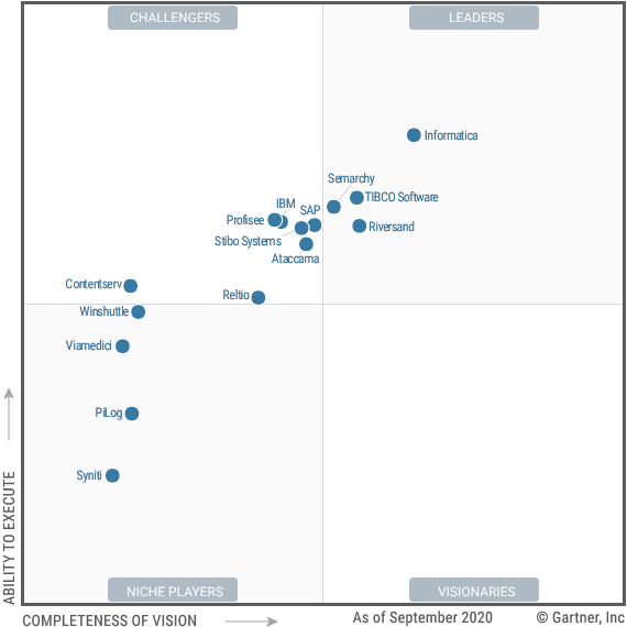 Gartner Magic Quadrant MDM